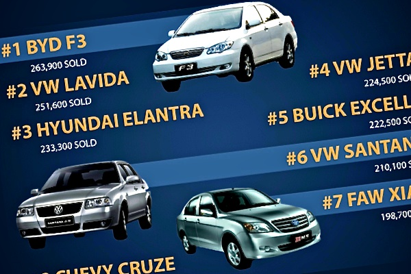 Infographic: China's Car Industry